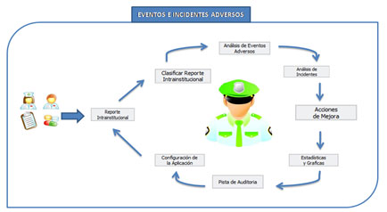 EVENTOS-E-INCIDENTES-ADVERSOS